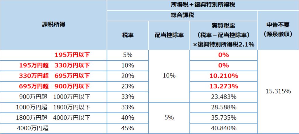 総合課税の所得税率