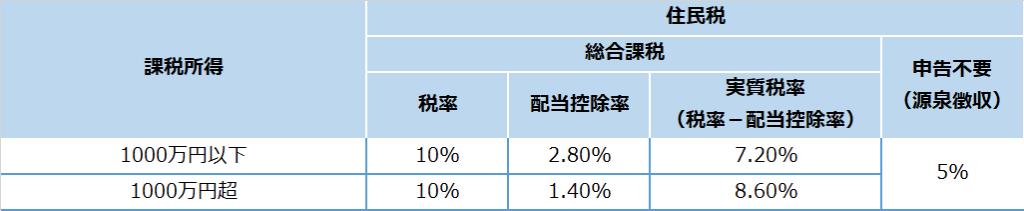 総合課税の住民税率