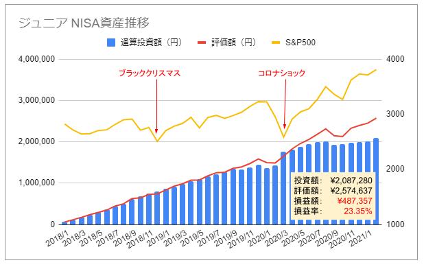ジュニアNISA資産推移グラフ2021年2月