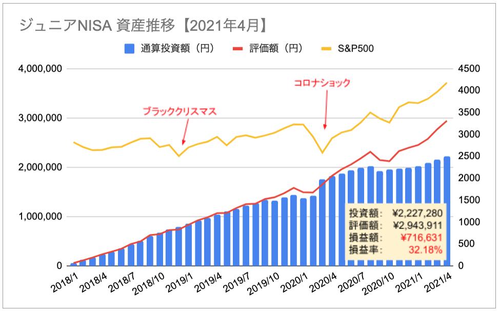 ジュニアNISA 資産推移 グラフ 2021年4月 損益