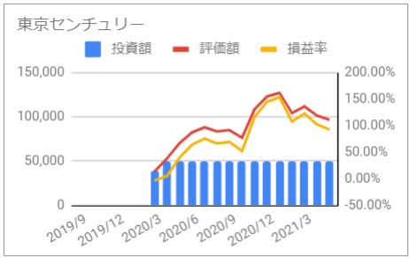 じぶん年金 東京センチュリー 資産推移 グラフ 投資額 評価額 損益率 2021年5月
