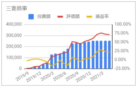 じぶん年金 三菱商事 2021年5月 投資額 評価額 損益率