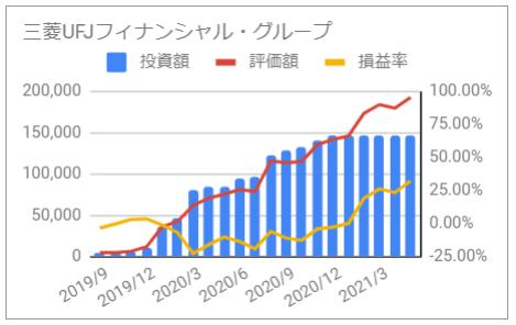 じぶん年金 三菱UFJフィナンシャル・グループ 2021年5月 投資額 評価額 損益率