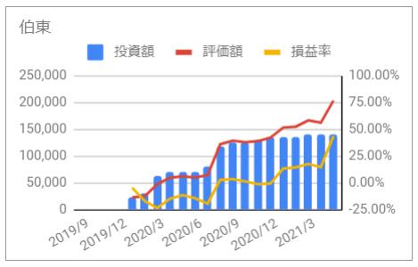 じぶん年金 伯東 2021年5月 投資額 評価額 損益率