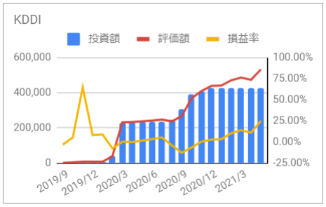 じぶん年金 KDDI 資産推移 グラフ 投資額 評価額 損益率 2021年5月