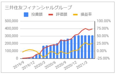 じぶん年金 三井住友フィナンシャルグループ 2021年5月 投資額 評価額 損益率