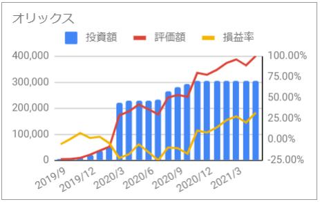じぶん年金 オリックス 資産推移 グラフ 投資額 評価額 損益率 2021年5月