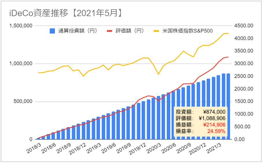 iDeCo イデコ 資産推移 グラフ 2021年5月