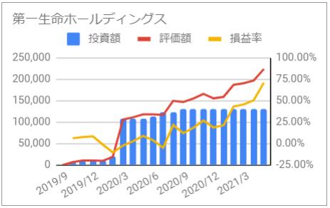じぶん年金 第一生命ホールディングス 資産推移 グラフ 投資額 評価額 損益率 2021年5月