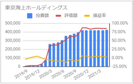 じぶん年金 東京海上ホールディングス 資産推移 グラフ 投資額 評価額 損益率 2021年5月