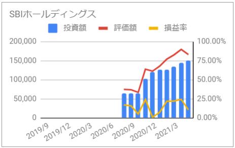 じぶん年金 SBIホールディングス 資産推移 グラフ 投資額 評価額 損益率 2021年5月