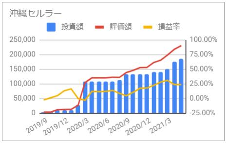じぶん年金 沖縄セルラー 資産推移 グラフ 投資額 評価額 損益率 2021年5月