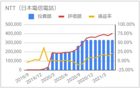 じぶん年金 日本電信電話 資産推移 グラフ 投資額 評価額 損益率 2021年5月