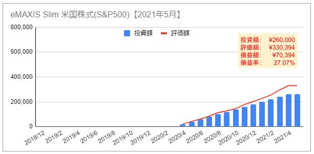 NISA ニーサ 資産推移 グラフ 2021年5月 eMAXIS Slim米国株式