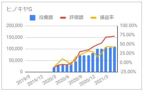 じぶん年金 ヒノキヤグループ 2021年5月 投資額 評価額 損益率