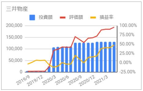 じぶん年金 三井物産 2021年5月 投資額 評価額 損益率
