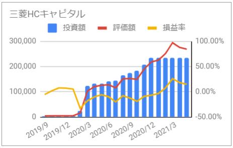 じぶん年金 三菱HCキャピタル 資産推移 グラフ 投資額 評価額 損益率 2021年5月