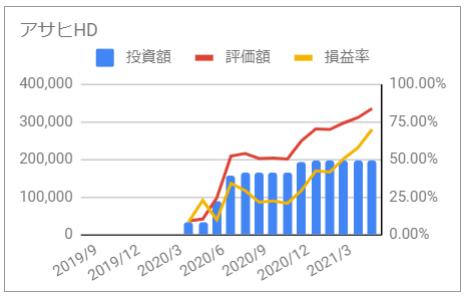 じぶん年金 アサヒホールディングス 2021年5月 投資額 評価額 損益率