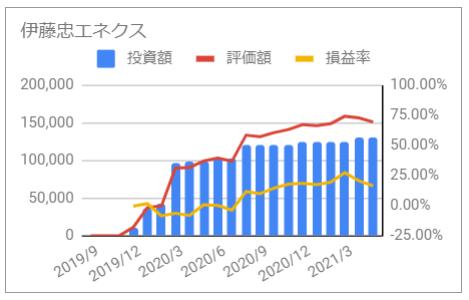 じぶん年金 伊藤忠エネクス 2021年5月 投資額 評価額 損益率