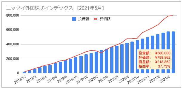 NISA ニーサ 資産推移 グラフ 2021年5月 ニッセイ外国株式インデックス