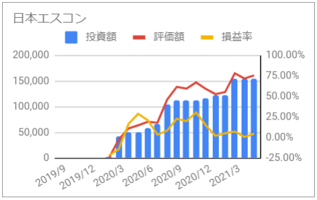 じぶん年金 日本エスコン 資産推移 グラフ 投資額 評価額 損益率 2021年5月