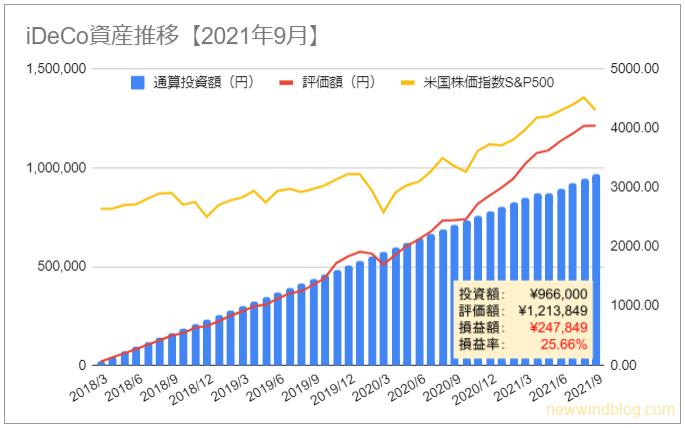 iDeCo 資産推移 グラフ 2021年9月 損益