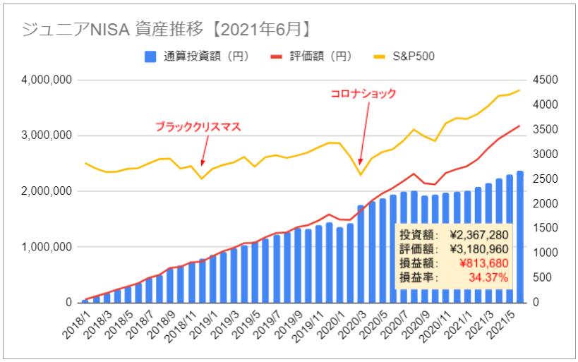 ジュニアNISA 資産推移 グラフ 2021年6月 損益