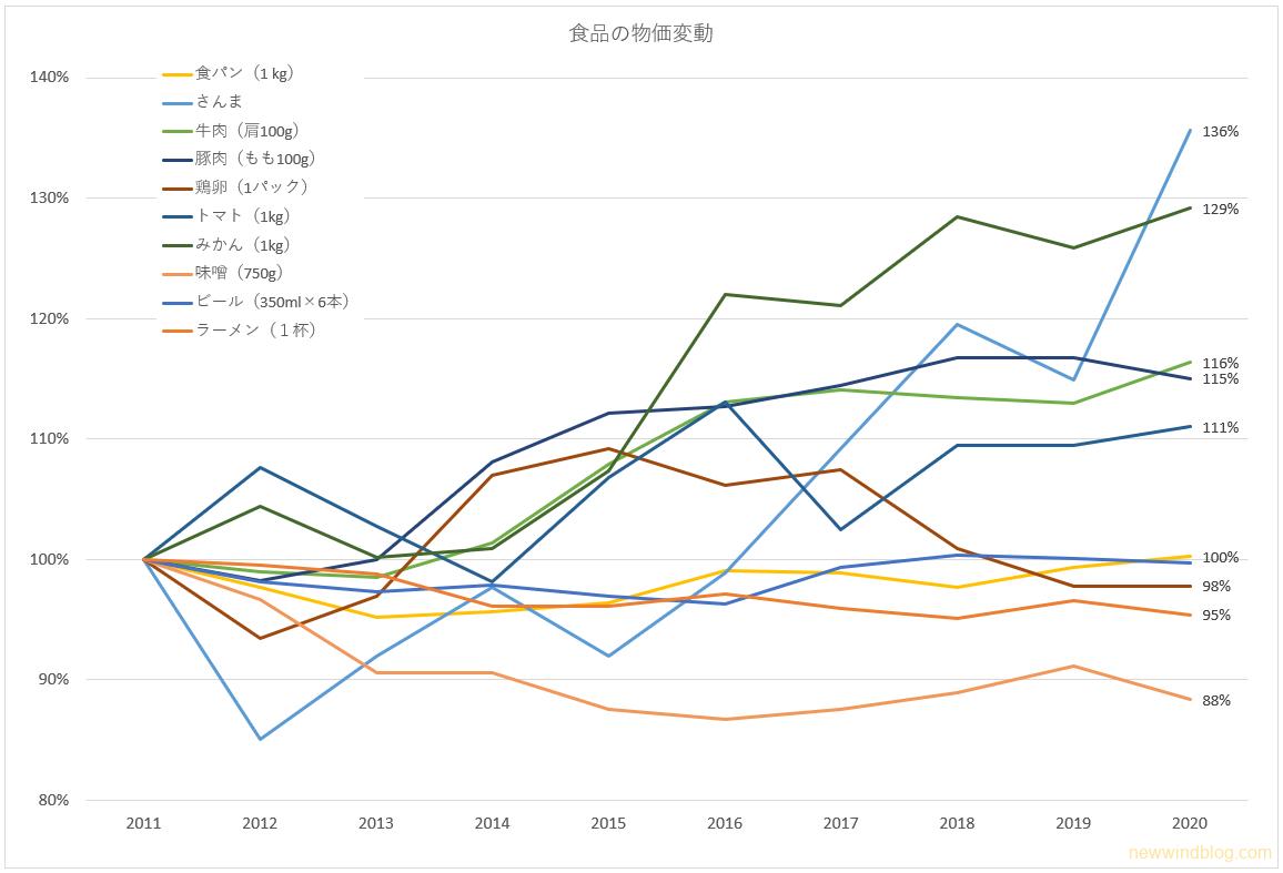食品 物価 変動 グラフ 2020年
