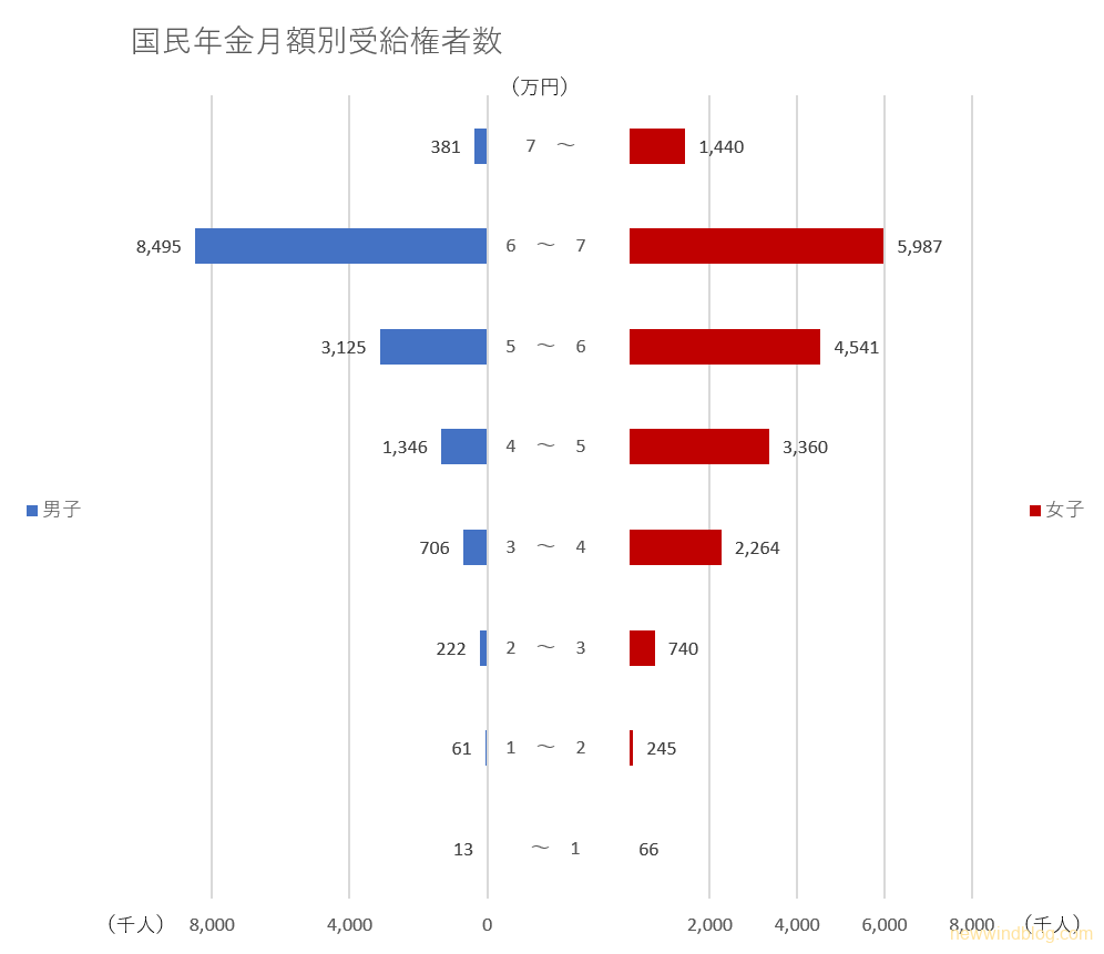 老後の生活費 国民年金 月額 受給権者数 分布