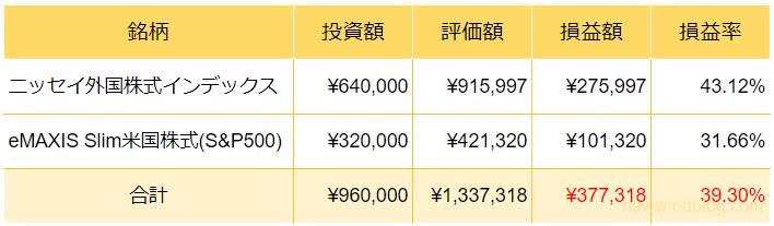 NISA 運用成績 2021年8月 銘柄 ニッセイ外国株式インデックス eMAXIS Slim米国株式