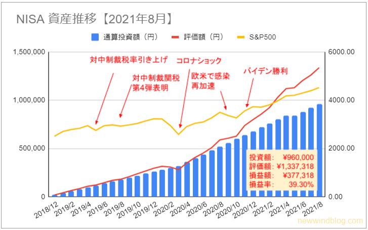 NISA 資産推移 グラフ 2021年8月 損益
