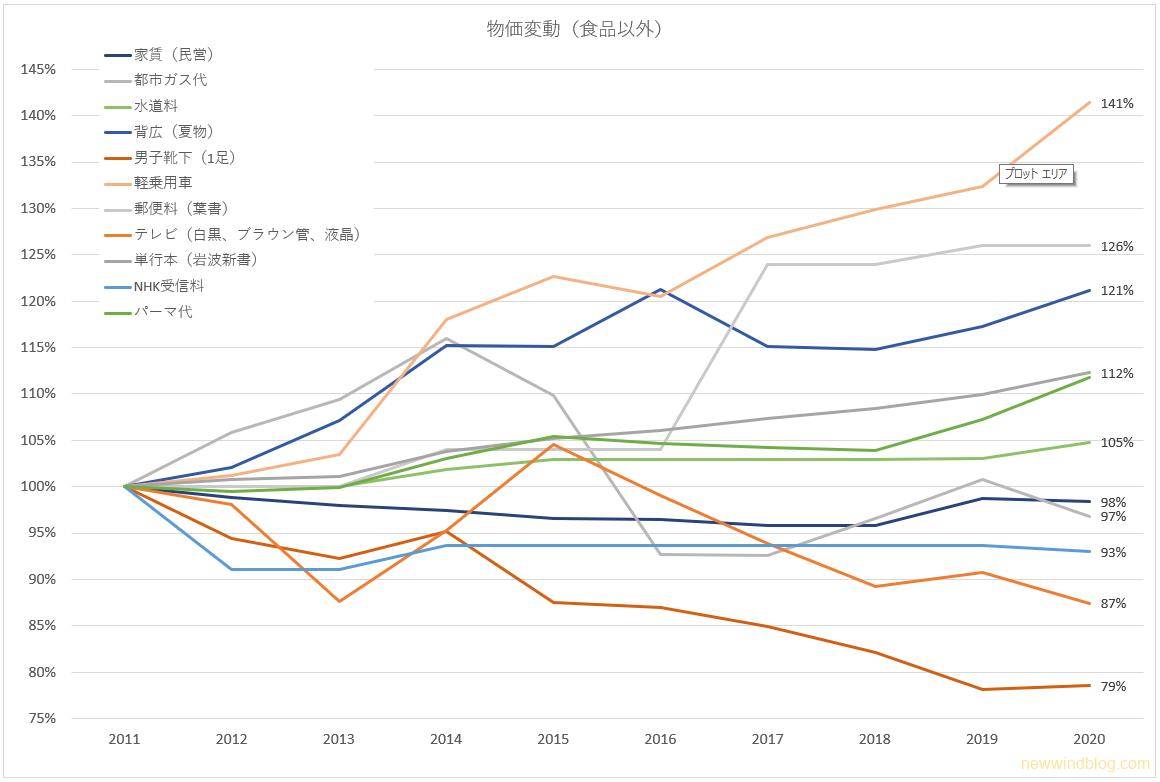食品以外 物価 変動 グラフ 2020年