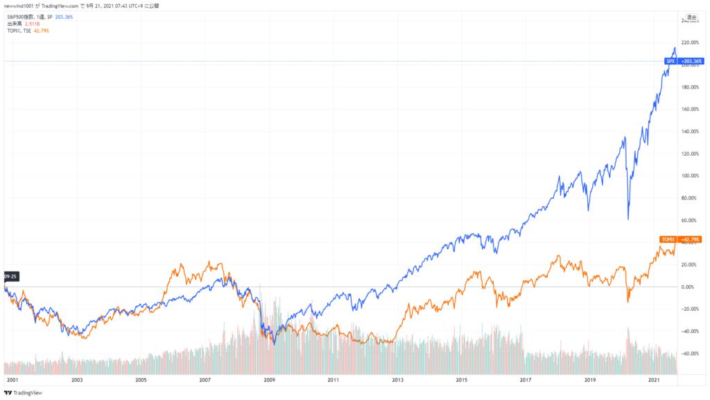 S&P500とTOPIXの比較チャート(2021年9月21日)