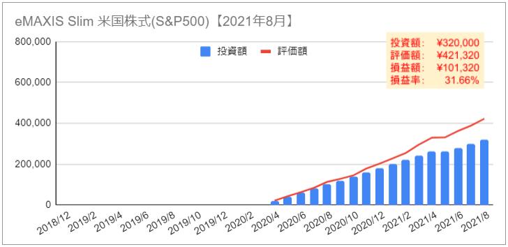 NISA ニーサ 資産推移 グラフ 2021年8月 eMAXIS Slim米国株式