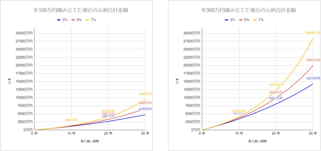 年金終価係数,年金終価係数とは,早見表,将来の金額,計算,計算式,グラフ,推移,電卓, 複利,複利計算, ライフプラン, 元利合計, 積立, 積み立て,積み立て貯蓄, 積み立て投資, じぶん年金, 自分年金, 資産運用, ファイナンシャルプランナー, FP, FP2級, FP3級, 年利5%で複利運用しながら積み立てた時の元利合計額の推移
